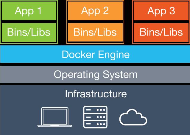 Comprendre et exploiter Docker - Blog TheExpert